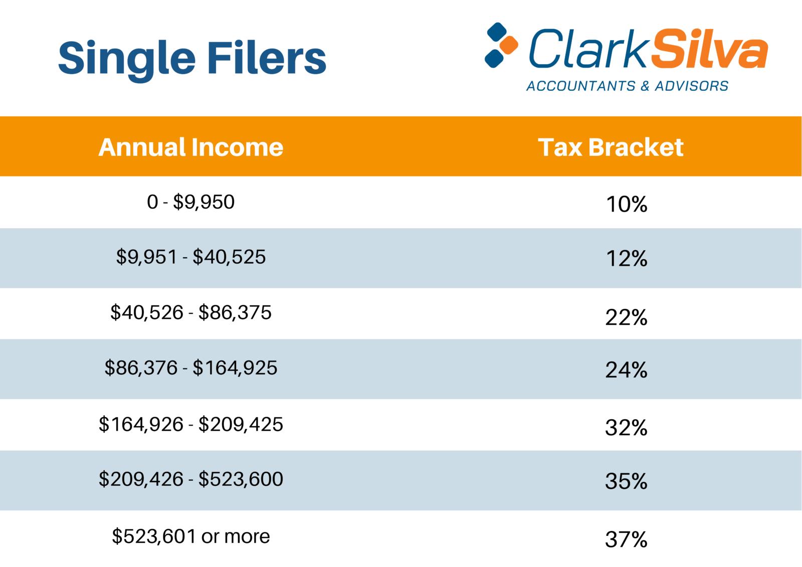 2021 Tax Bracket - Single Filers