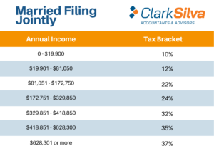 2021 Tax Bracket - Married Filing Jointly