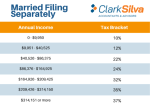 2021 Tax Bracket - Married Filing Separately