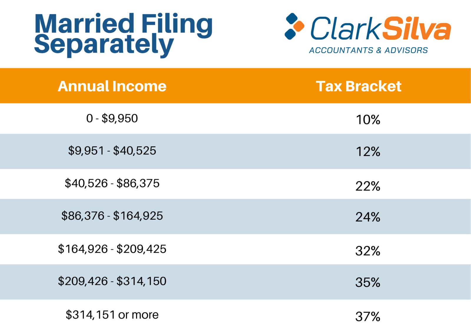 2021 Tax Bracket - Married Filing Separately