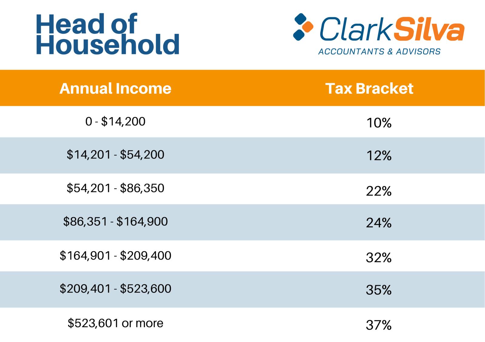2021 Tax Bracket - Head of Household